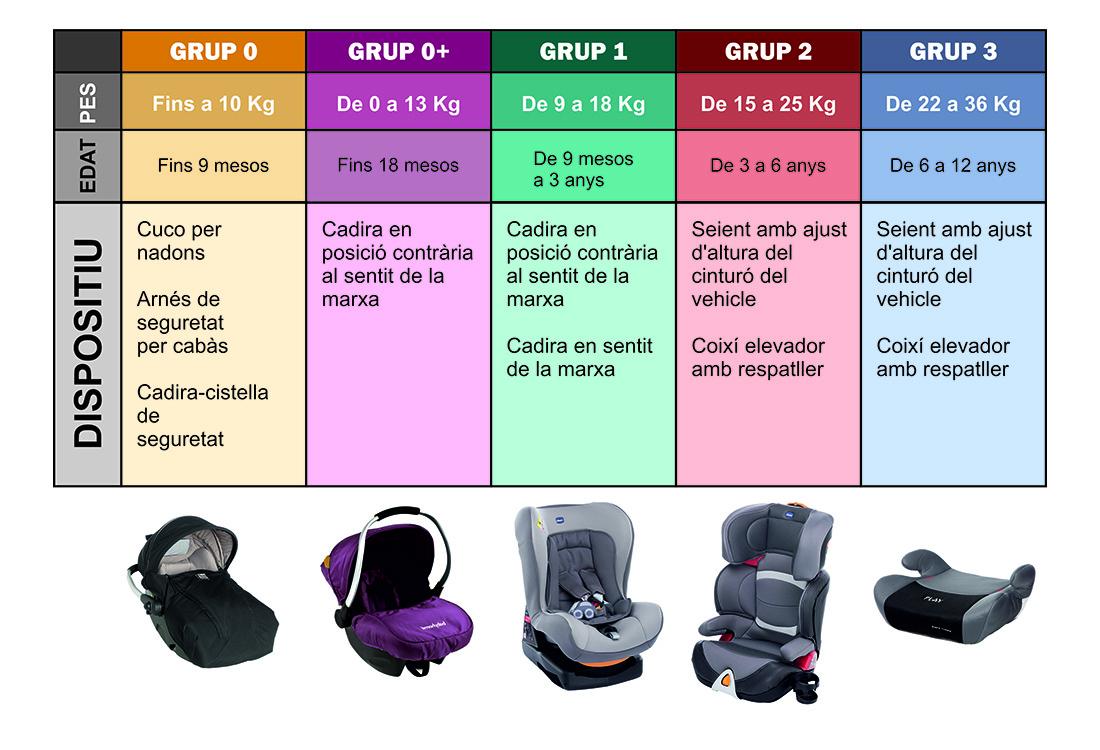grups de cadires de seguretats per cotxe